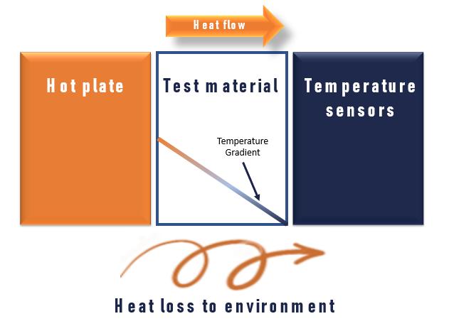 hot plate measurement